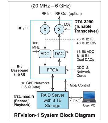 RFvision-1 System Block Diagram
