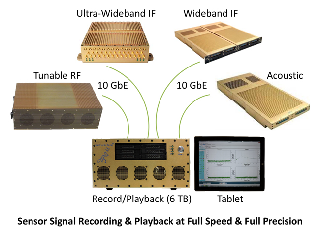 Sensor Signal Recording & Playback at Full Speed & Full Precision