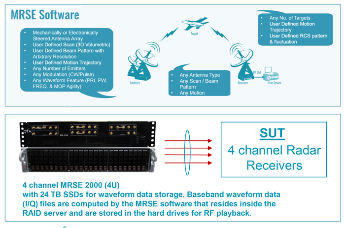 Multi-Channel Radar Signal Emulator (MRSE) Strategic Deployment Case